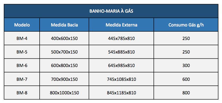 Banho-Maria à gás