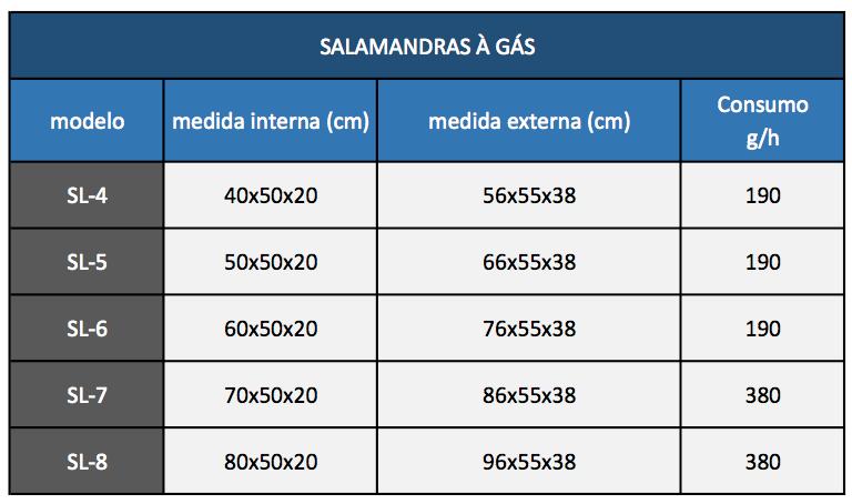 tabela-salamandras-gas