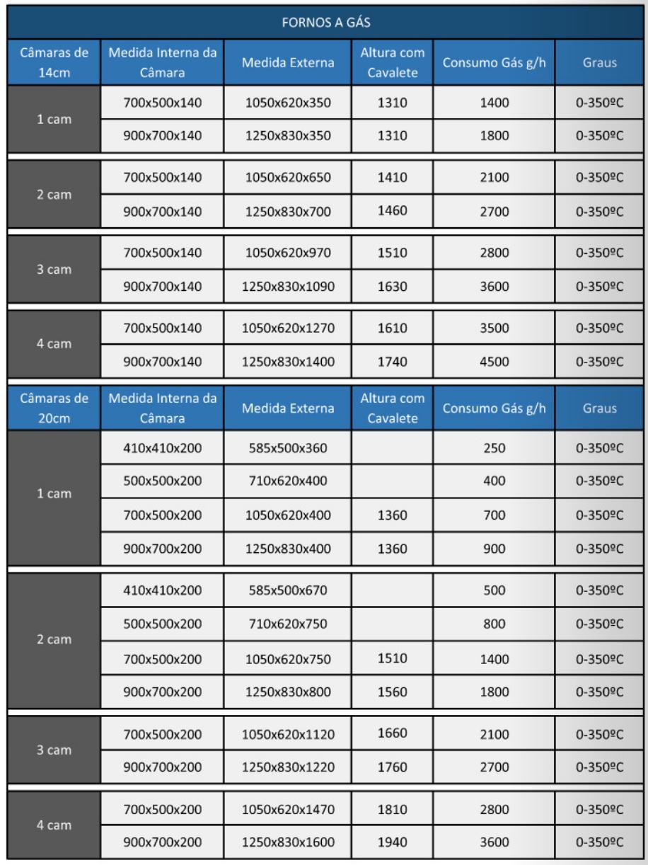 Tabela Fornos Industriais Gás